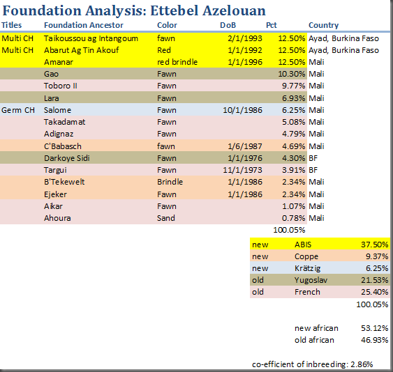 azelouan-foundation-analysis